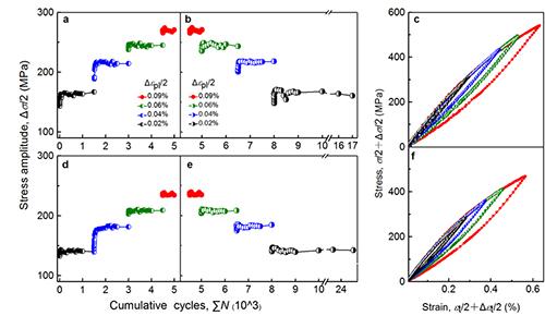 这种具有晶体学对称结构纳米孪晶金属的循环响应特征与传统单晶,粗晶