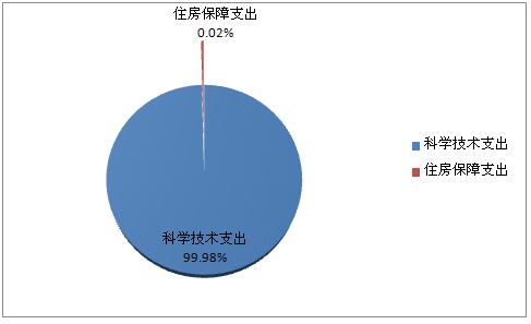 财政拨款支出决算结构