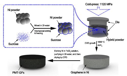 我国科学家在三维石墨烯泡沫领域取得新进展