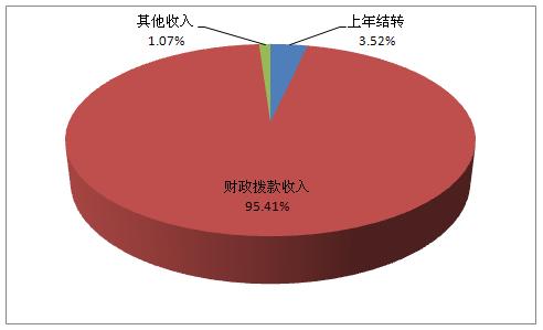 科学基金委员会2014年部门预算