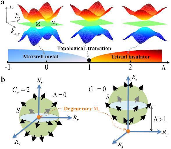 拓扑_拓扑麦克斯韦金属的能带结构,相图和拓扑性质