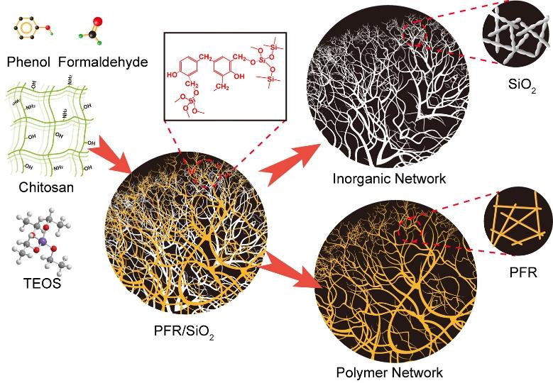 成功研制了具有双网络结构的pfr/sio        2复合气凝胶材料.
