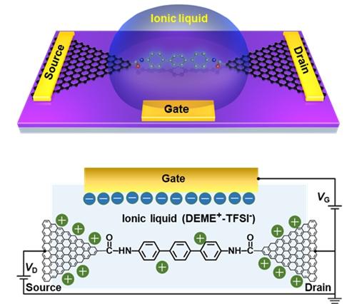 导电性发生变化,当lumo轨道比homo轨道更靠近石墨烯电极的费米能级后
